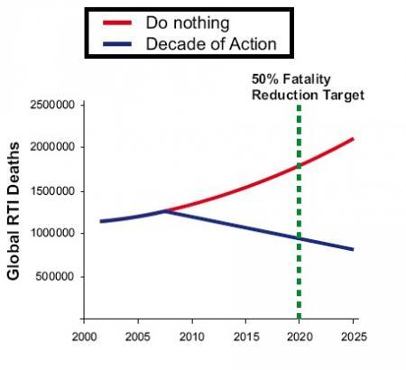 Sobre a Década de Ação pela Segurança no Trânsito